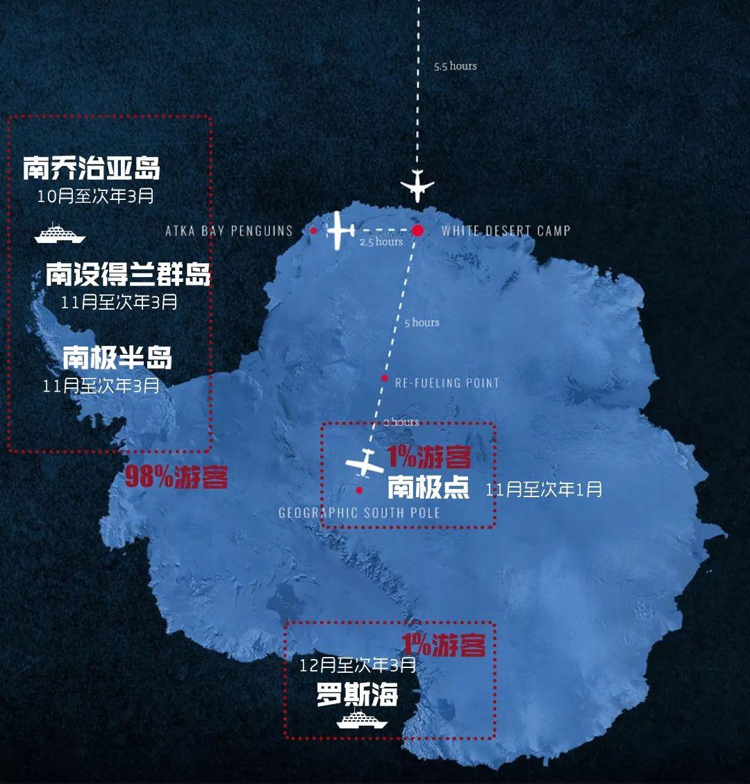 南极旅游各条线路的人数选择