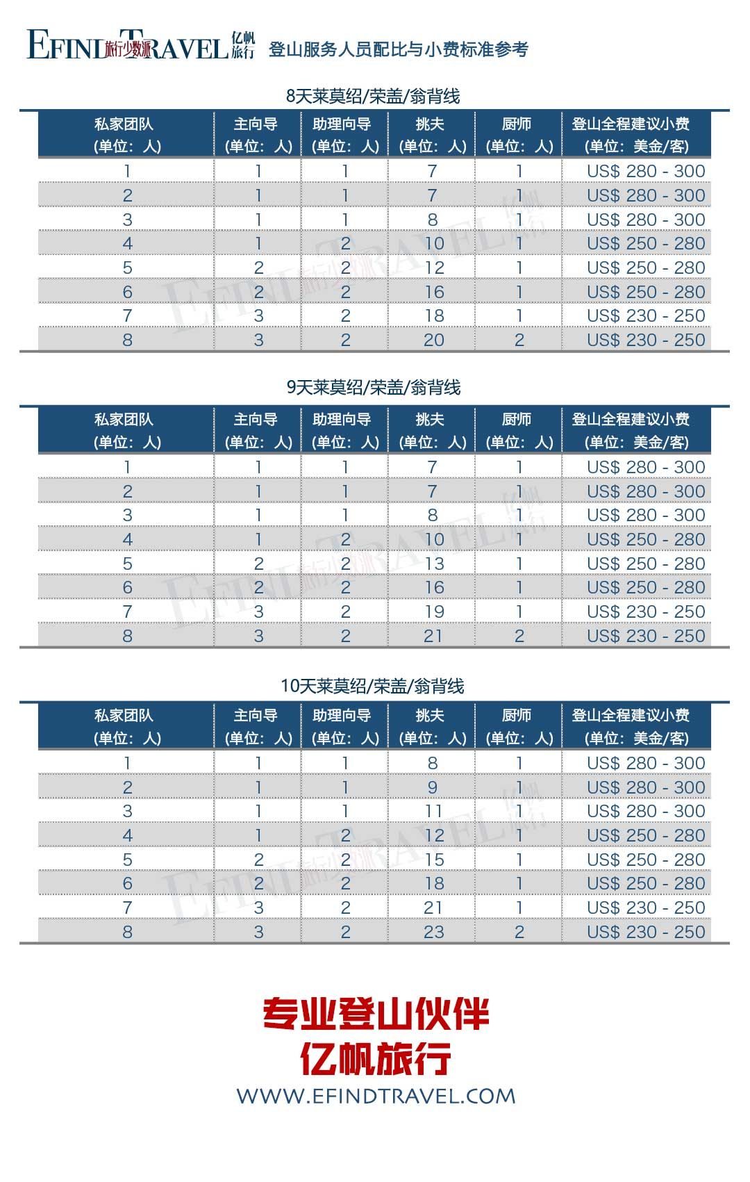 莱莫绍/荣盖/翁背线服务人员配比